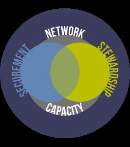Kootenay Conservation Program -- Strategic Priorities Graphic